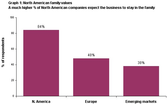 Graph 1 North American family values. A much higher percentage of North American companies expect the business to stay in the family